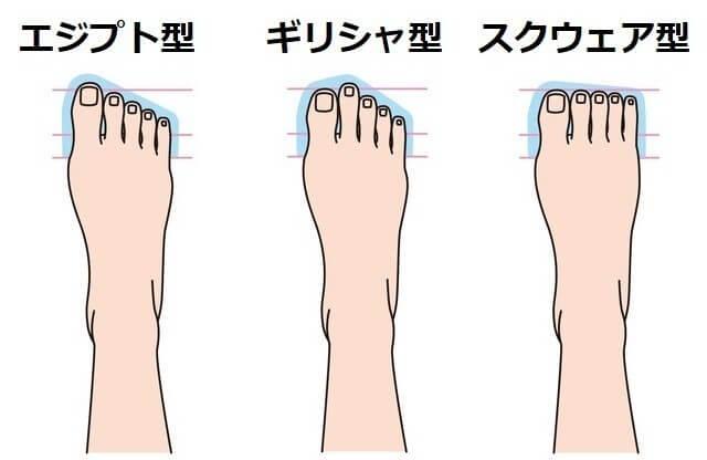 足の形と靴の形